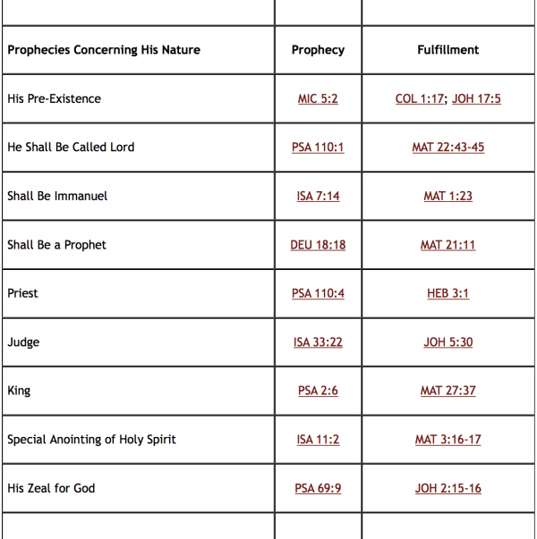 Messianic Prophecies Fulfilled Chart